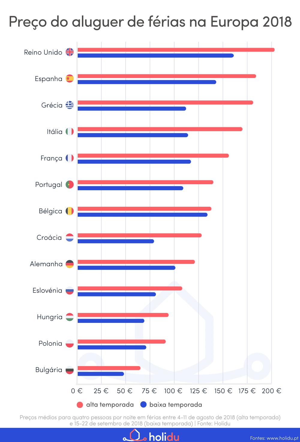 Preços das casas de férias na Europa