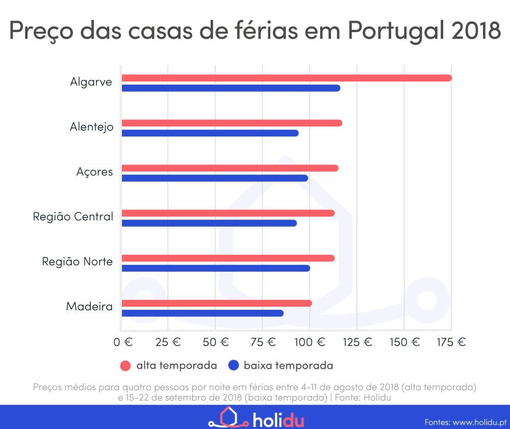 Preços das casas de férias em Portugal