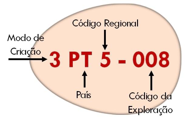 Código na casca dos ovos