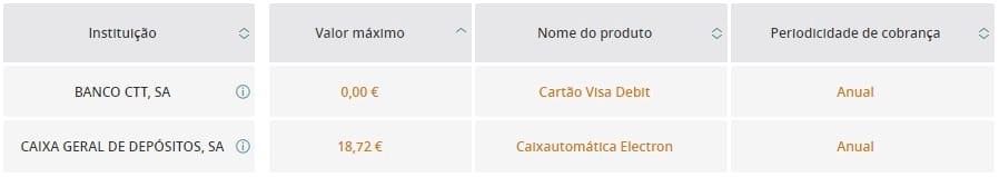Comparação de Comissões: Banco CTT VS CGD