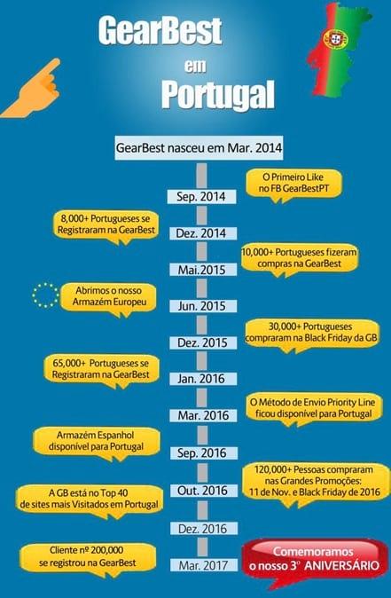 História da GearBest em Portugal