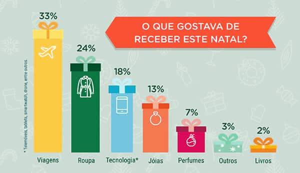 Infográfico sobre o que os portugueses gostavam de receber no Natal