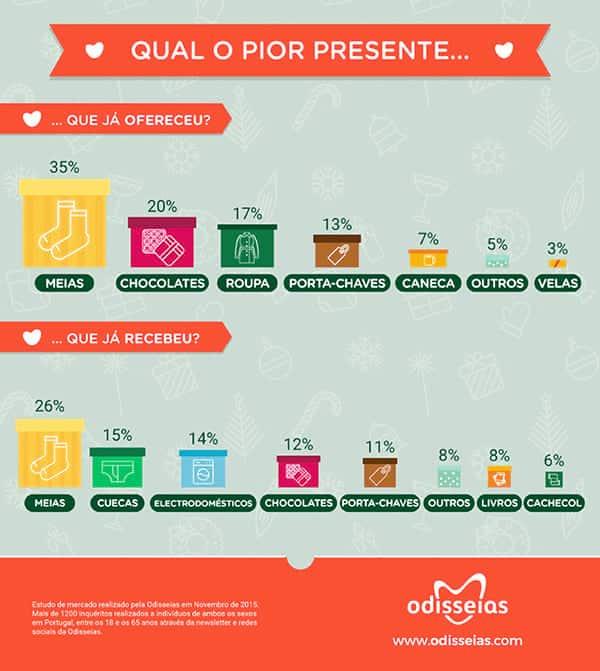 Infográfico sobre os piores presentes de Natal recebidos e oferecidos