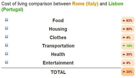 Diferença do Custo de Vida no Mundo