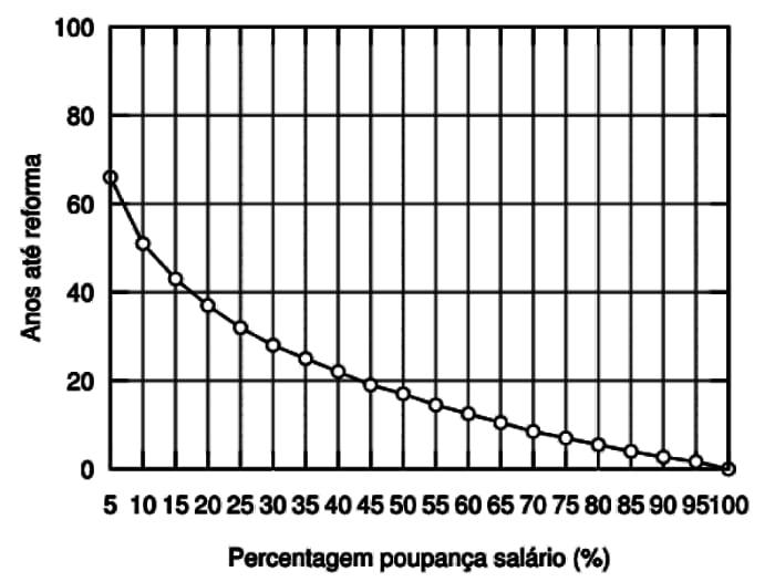 Gráfico Reforma - Poupança de salário